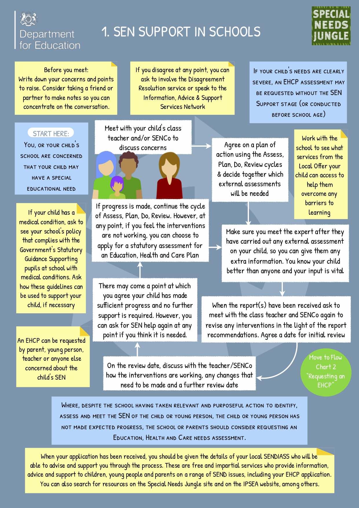 Education, Health & Care Plans | Positive Parents